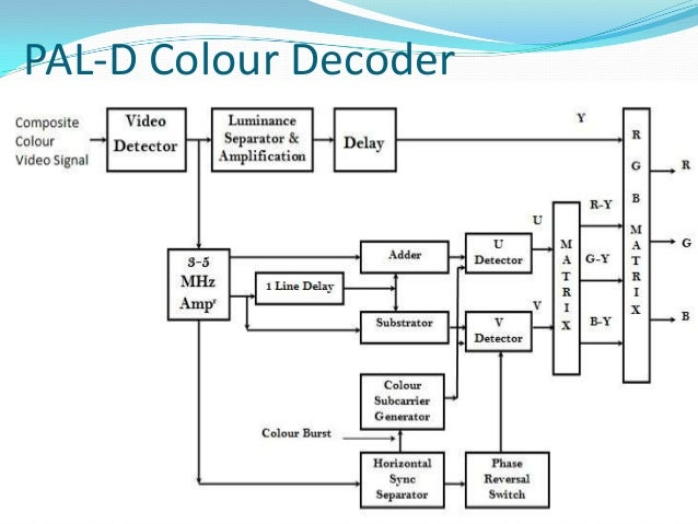 pal-d colour decoder