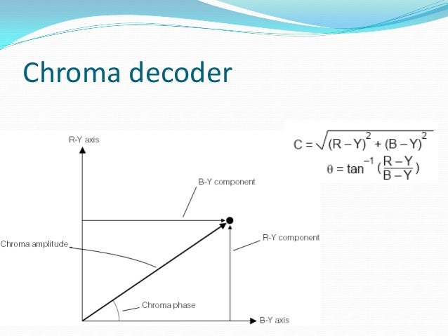 Chroma decoder  The main function of chroma decoder is to recover U and V colour difference signals which are combined wi...