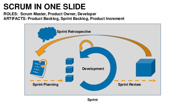 SCRUM MANAGEMENT • Manage the boundaries • Build Stable Teams • Hire people – Grow skills • Act transparently • Examine sy...