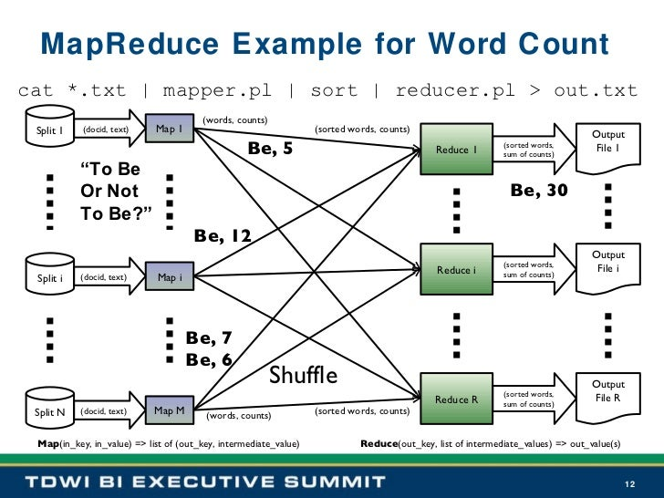 MapReduce Example for Word Count