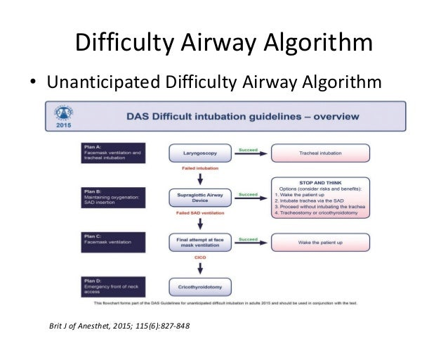 asa difficult airway algorithm 2015 pdf