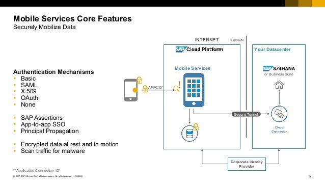 A Walkthrough On Sap Cloud Platform Mobile Services