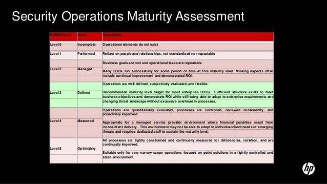 security metrics maturity model for operational security The security culture gap analysis report is used to make a metrics dashboard, a custom content development plan and a security awareness strategy every quarter, the security awareness team/stakeholder reviews the behavioral metrics report and makes any necessary adjustments to the strategy.
