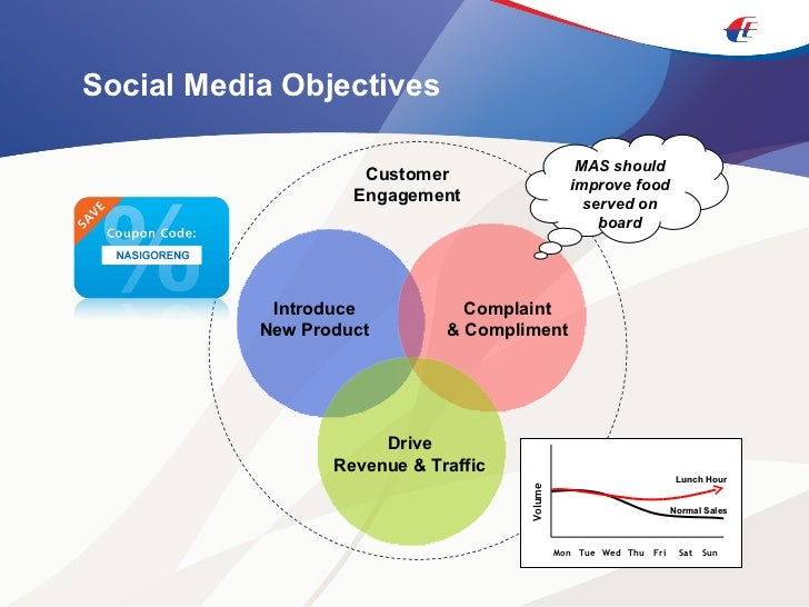Social Media Objectives Complaint & Compliment Drive Revenue & Traffic Introduce New Product Customer Engagement MAS shoul...