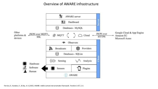 Overview of AWARE infrastructure Ferreira, D., Kostakos, V., & Dey, A. K. (2015). AWARE: mobile context instrumentation fr...