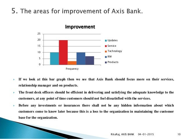 various products of axis bank Organization name: axis bank employment type: bank jobs total no of vacancies: various job location: all over india name of the post: branch head retail assets: sales manager ops: cpc operations officer qualification: candidates who have completed graduates from any stream or equivalent from a recognized institute for axis bank recruitment 2018.