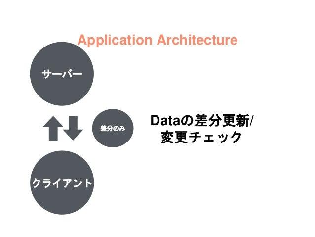サーバー クライアント オンデマンド保存 Application Architecture 必要になったら 取得