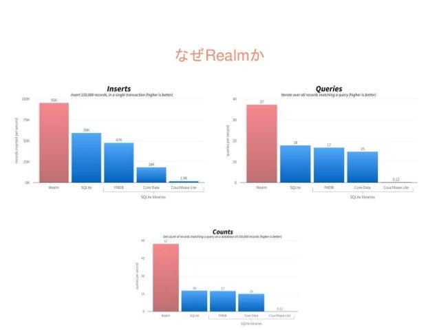 なぜRealmか ・モデル/リレーションがクラス定義でらく ・パフォーマンスがよい ・クロスプラットフォームでAndroid 同じ設計ができる ・Realm使ってるとかっこよさそう ・ドキュメントの充実 & サポート