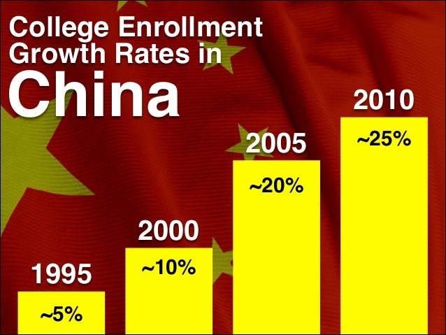 ~5% ~10%! ! ~20%! ! ! ! ! ~25%! ! ! ! ! ! ! College Enrollment Growth Rates in China 1995 2000 2005 2010