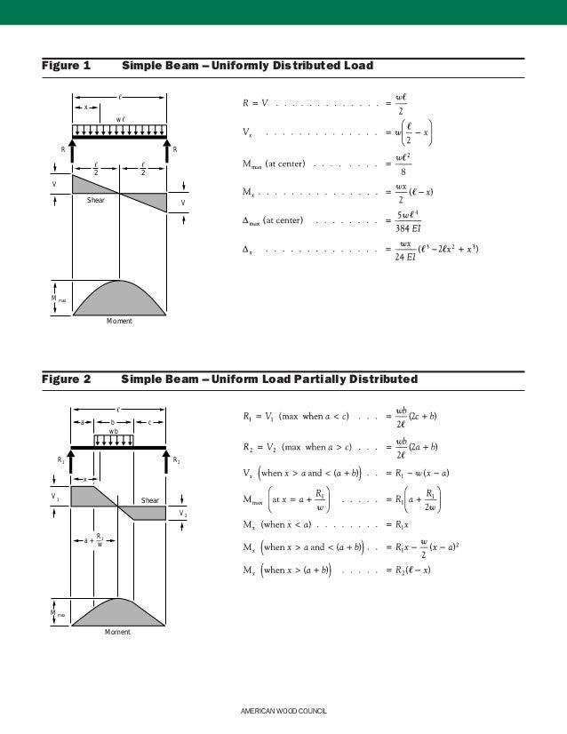 Beam Diagrams And Formulas 1 Jpg - Wiring Diagram Content