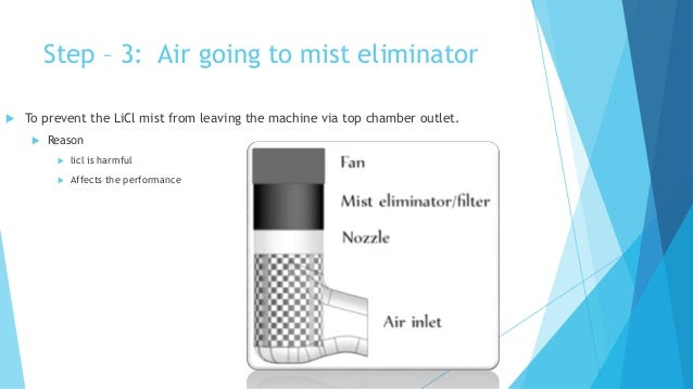 Step – 3: Air going to mist eliminator  To prevent the LiCl mist from leaving the machine via top chamber outlet.  Reaso...