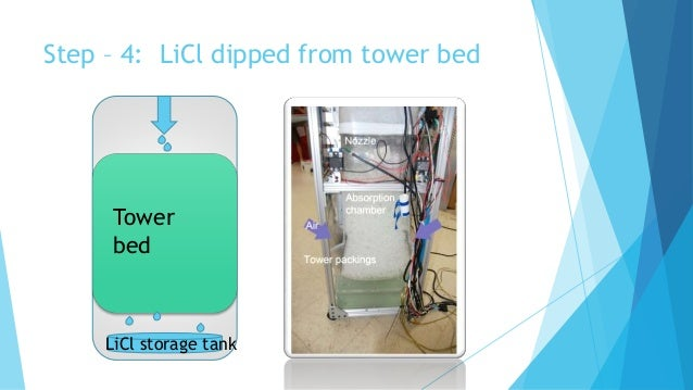 Tower bed LiCl storage tank Step – 4: LiCl dipped from tower bed