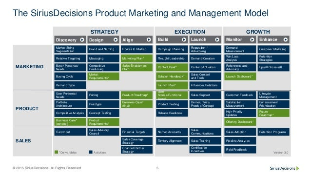 Technology Management Decisions: A Whirlygig Tour Of Emerging Marketing Technology Categories