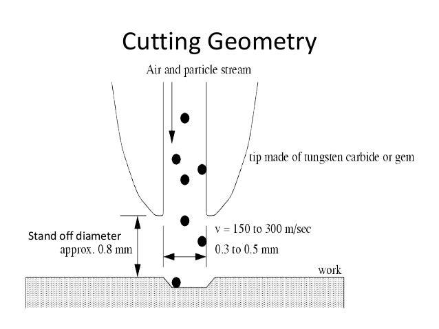 abrasive water jet machining pdf