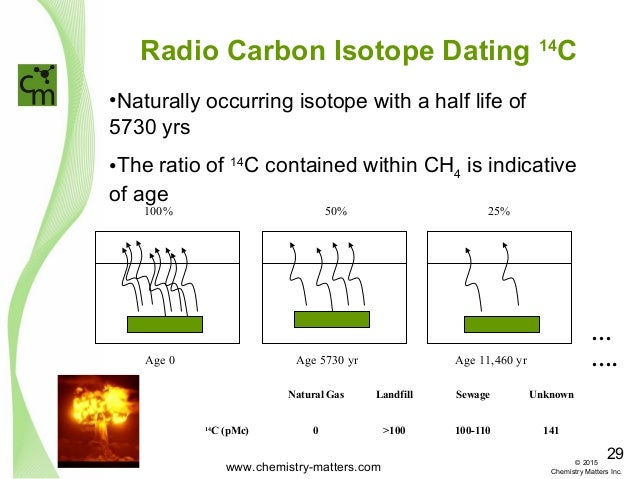 Forensic carbon 14 dating wikipedia 7