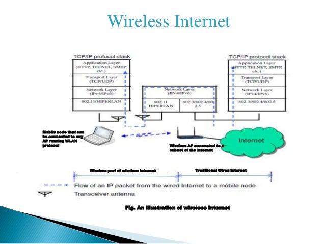Wonderful 6; 2. Wireless Internet U201c ...