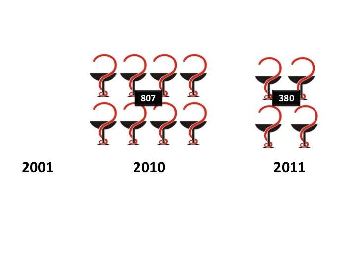 2001  20102011<br />807<br />380<br />