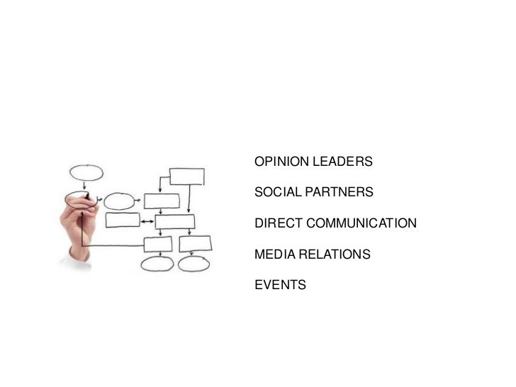 OPINION LEADERS<br />SOCIAL PARTNERS<br />DIRECT COMMUNICATION<br />MEDIA RELATIONS<br />EVENTS<br />