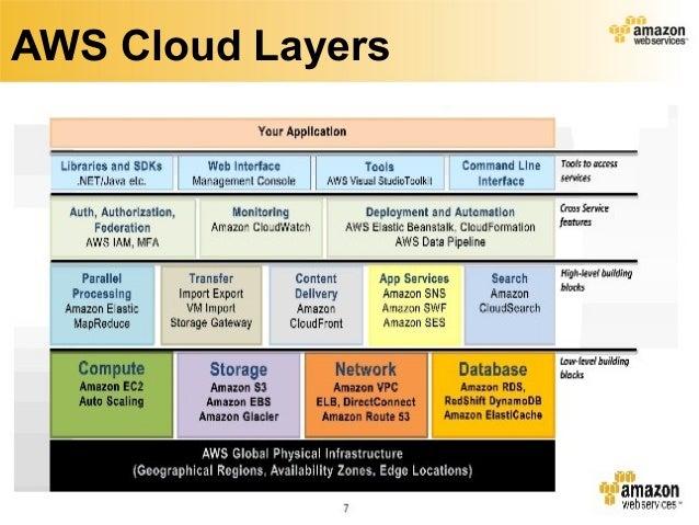 Jobs - AWS Cloud Certified