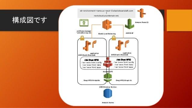 構成図です Oreg-VPC218-Ap2-2b application Amazon EFS Oreg-VPC218-ap1-2c application Elastic Load Balancing AWS Elastic Beanstal...
