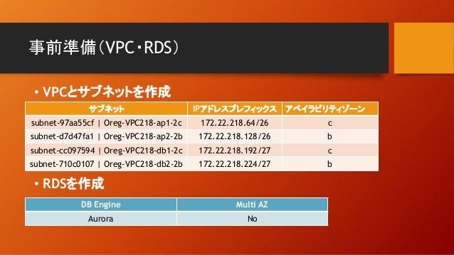 事前準備(VPC・RDS) サブネット IPアドレスプレフィックス アベイラビリティゾーン subnet-97aa55cf   Oreg-VPC218-ap1-2c 172.22.218.64/26 c subnet-d7d47fa1   Or...