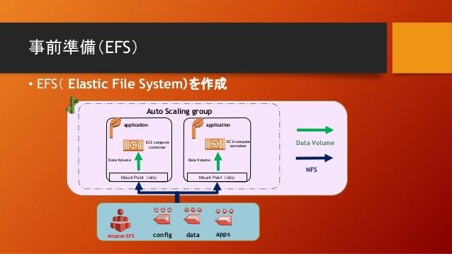 事前準備(EFS) • EFS( Elastic File System)を作成 Mount Point(/efs) Amazon EFS config application Auto Scaling group Mount Point(/e...