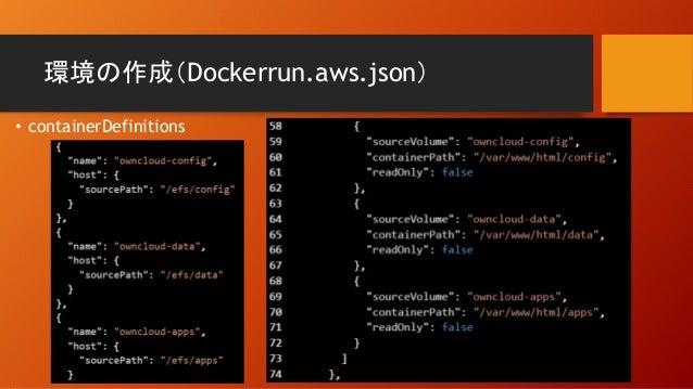 環境の作成(Dockerrun.aws.json) • containerDefinitions