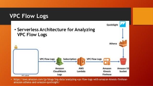 VPC Flow Logs • https://aws.amazon.com/jp/blogs/big-data/analyzing-vpc-flow-logs-with-amazon-kinesis-firehose- amazon-athe...