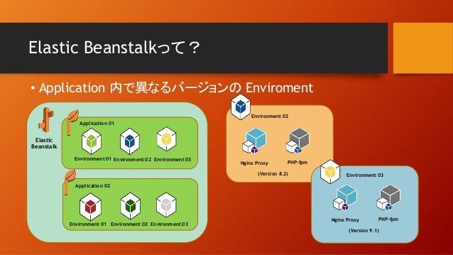 Elastic Beanstalkって? • Application 内で異なるバージョンの Enviroment Elastic Beanstalk Application 01 Environment 01 Application 02 E...