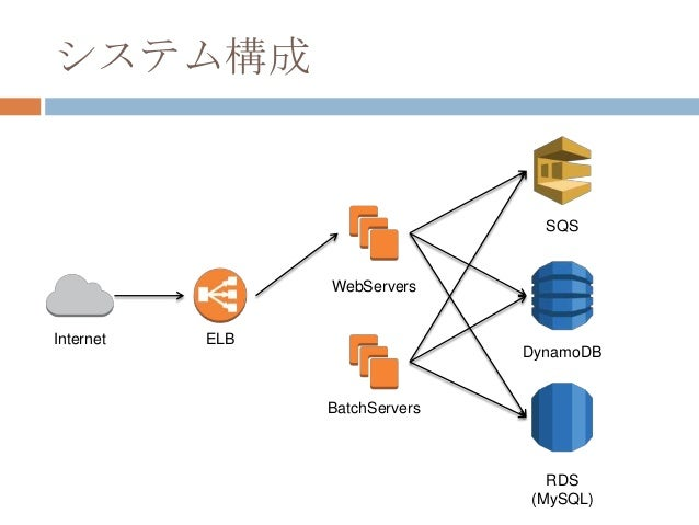 システム構成 DynamoDB WebServers BatchServers ELB RDS (MySQL) SQS Internet