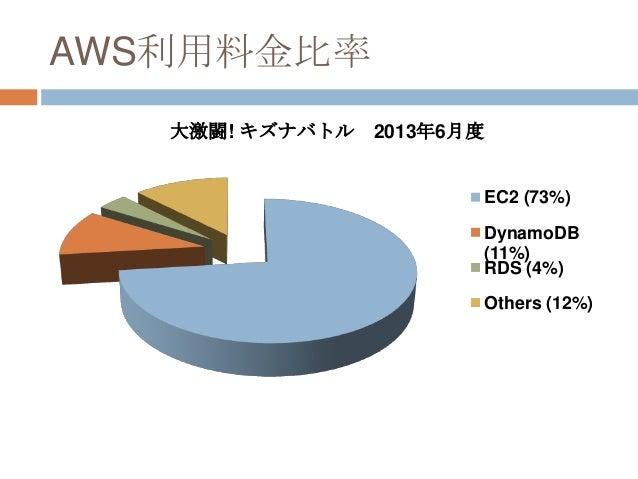 AWS利用料金比率 大激闘! キズナバトル 2013年6月度 EC2 (73%) DynamoDB (11%) RDS (4%) Others (12%)