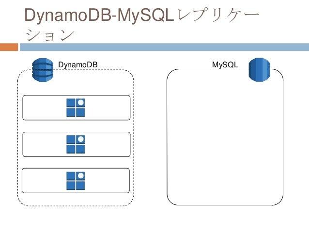 DynamoDB-MySQLレプリケー ション DynamoDB MySQL