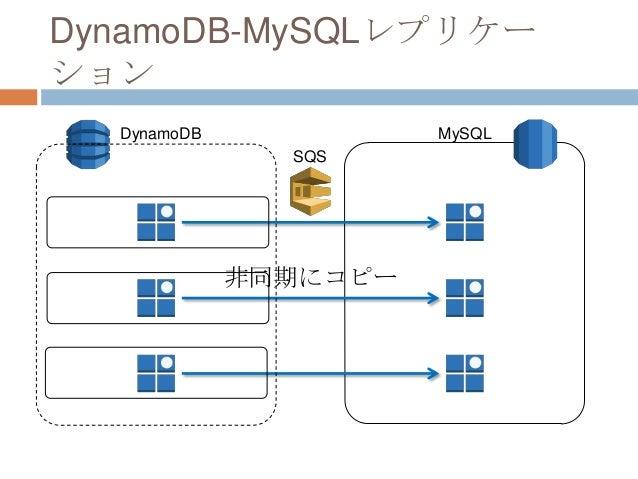 DynamoDB-MySQLレプリケー ション 非同期にコピー SQS DynamoDB MySQL