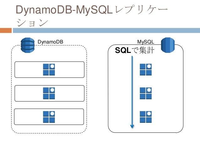 DynamoDB-MySQLレプリケー ション SQLで集計 DynamoDB MySQL