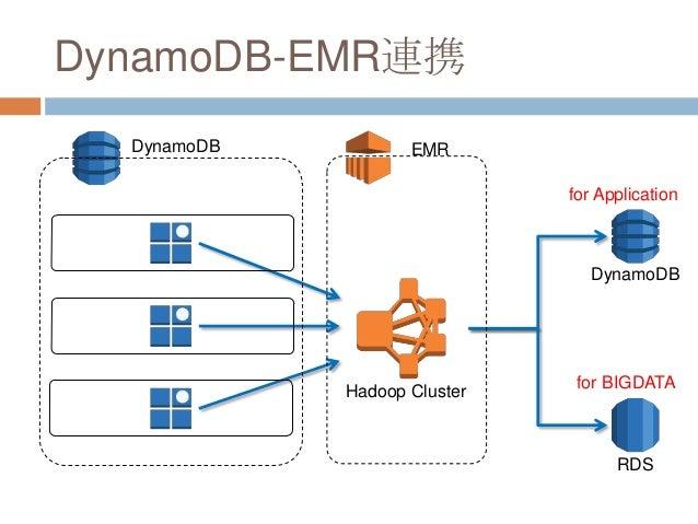 DynamoDB-EMR連携 EMR Hadoop Cluster DynamoDB DynamoDB RDS for Application for BIGDATA