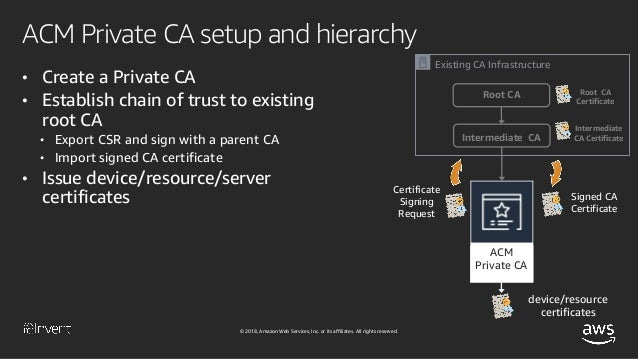 AWS Certificate Management and Private Certificate Authority