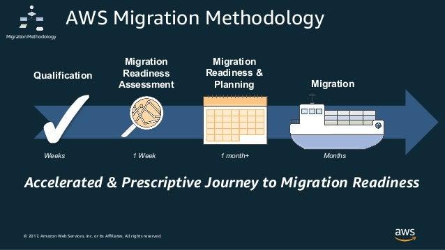 AWS Cloud Migration Insights Forum