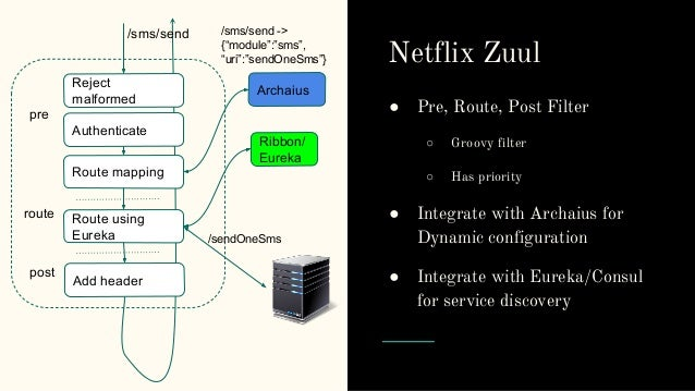 Cloud solution day 2016 microservices on mesos netflix oss for Consul healthcheck