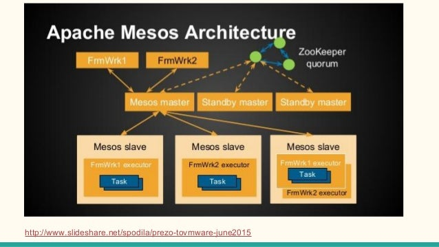 Cloud solution day 2016 microservices on mesos netflix oss for Consul java api