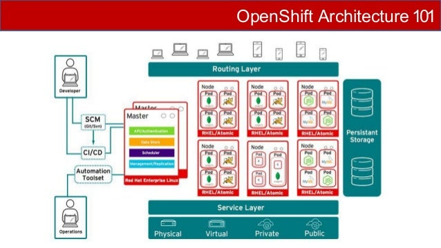 Deploying Openshift Container Platform On Aws By Red Hat