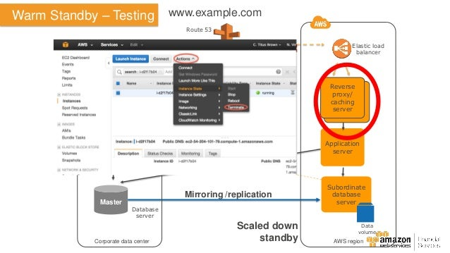aws application load balancer reverse proxy