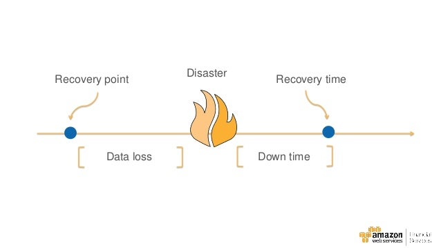 AWS-Enabled Disaster Recovery and Business Continuity for