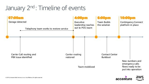 Implementation of Amazon Connect, Powered By Accenture