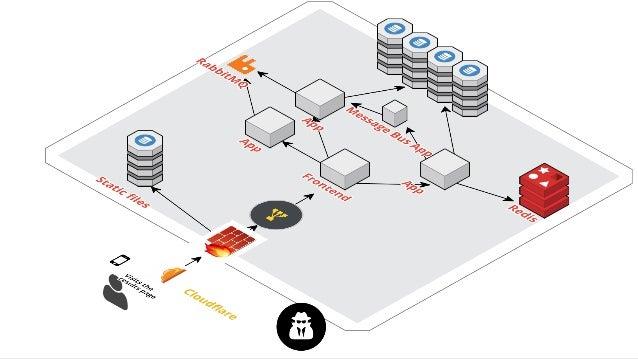 Element of Edumall Insfrastructure • VPS < DigitalOcean > (~40%) • Physical Server and Network (Viettel, VDC, FPT) • Cloud...
