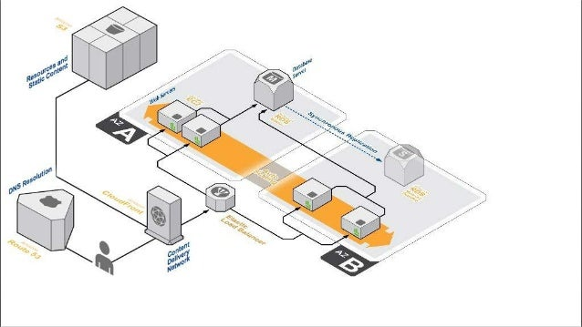 Disadvantages - While moving system on AWS, need to keep alive two system ( Old and New ). So that, need much money. - So ...