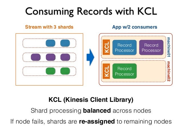 AWS Kinesis - Free Study Material For AWS Certification