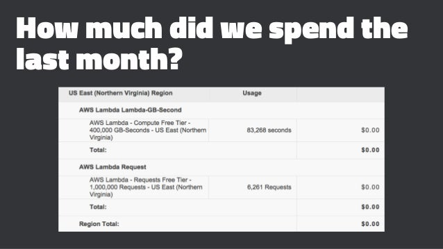 How much did we spend the last month?