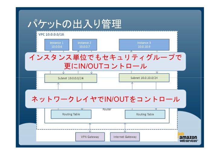 VPC詳細 -ほぼ週刊AWSマイスターシリーズ第7回-