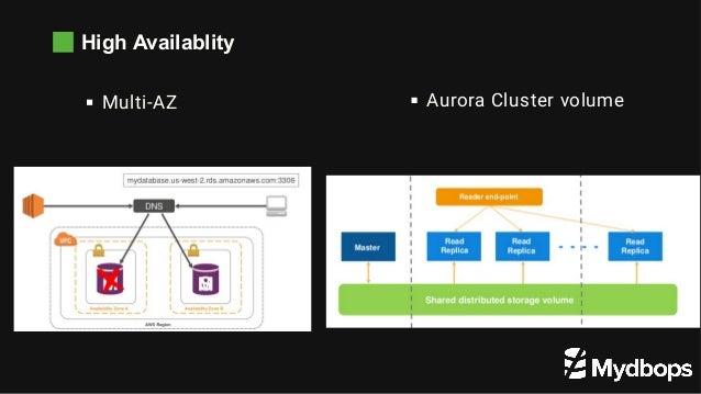 High Availablity Multi-AZ Aurora Cluster volume