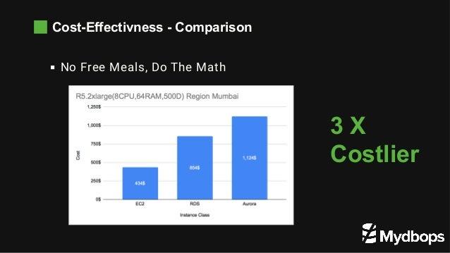 Cost-Effectivness - Comparison No Free Meals, Do The Math 3 X Costlier